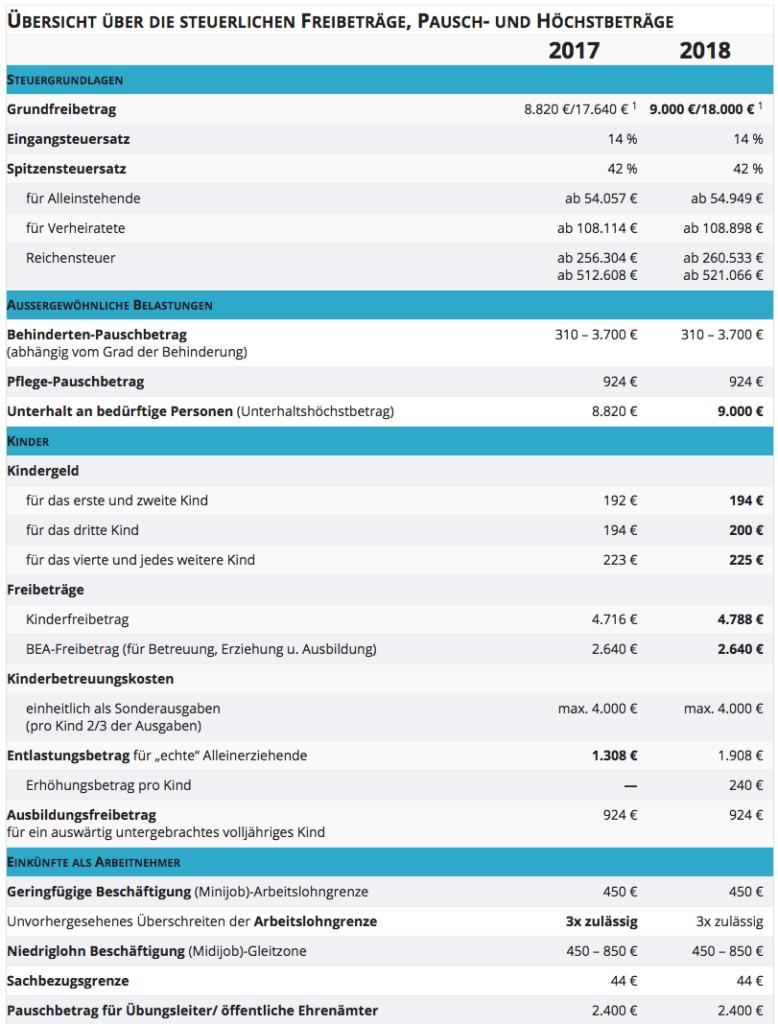Freibeträge, Pauschbeträge und Höchstbeträge 2017