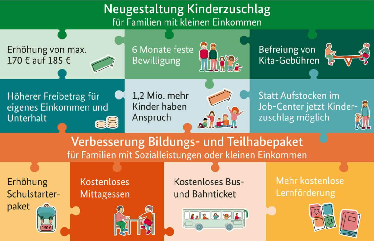 Kinderzuschlag für Geringverdiener: Erhöhung zum 1. Juli 2019