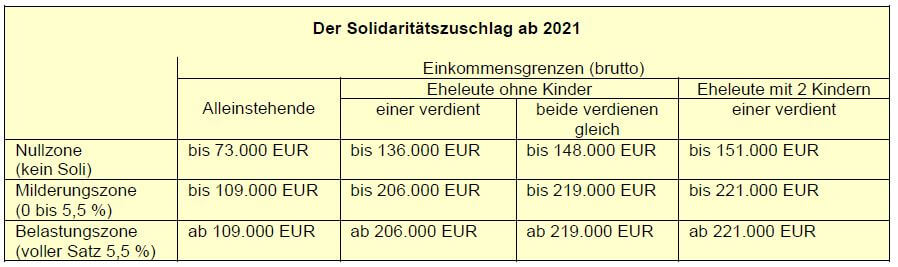 Solidaritätszuschlag ab 2021