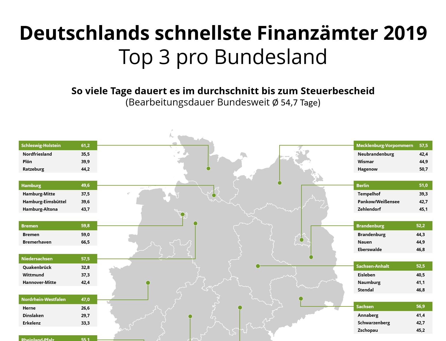 Schnellstes Finanzamt Deutschlands 2019
