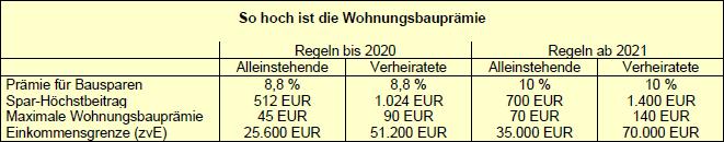 Wohnungsbauprämie 2021: Erhöhung von Prämie und Einkommensgrenzen